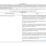 Официальный сайт ( таблица)
